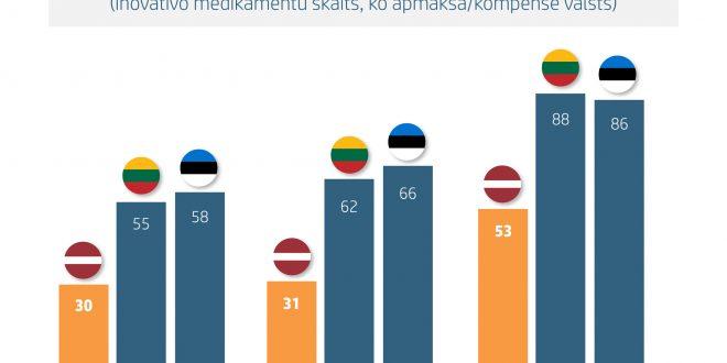 Latvijā valsts apmaksā par trešdaļu mazāk inovatīvo medikamentu nekā Lietuvā un Igaunijā