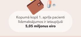 Pacientu līdzmaksājumi par zālēm piecu mēnešu laikā samazinājušies par 5 miljoniem eiro