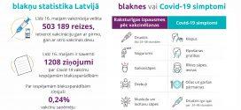 Infografika: Covid-19 simptomi un vakcīnu blaknes