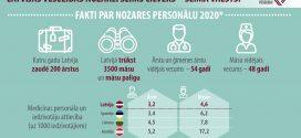 Mediķu organizācijas prasa papildu naudu un ilgtermiņa plānu veselības nozares attīstībai