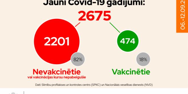 Latvijā pieaug saslimstība ar Covid-19; 82% inficēto nav bijuši vakcinēti