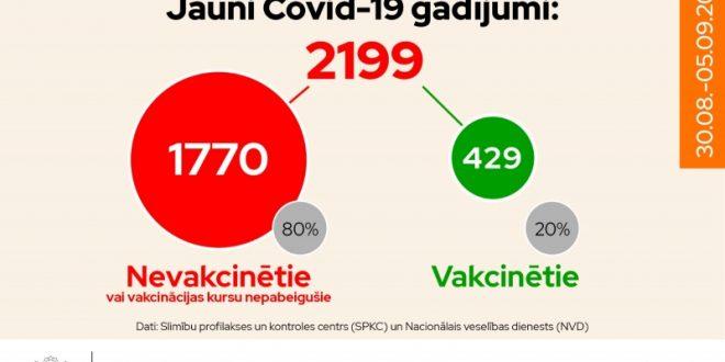 80% pagājušajā nedēļā atklāto jauno Covid-19 inficēto nebija vakcinēti
