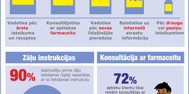 Vairums Latvijas iedzīvotāju pirms zāļu lietošanas iepazīstas ar lietošanas instrukciju