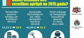 Kādas būs izmaiņas veselības aprūpē no 2015. gada?