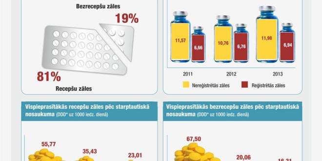 2013. gadā Latvijā visvairāk patērēts D vitamīns un acetilsaliciskābe