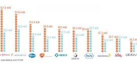 Cik daudz naudas farmācijas industrija tērē mārketingam un zāļu izpētei?