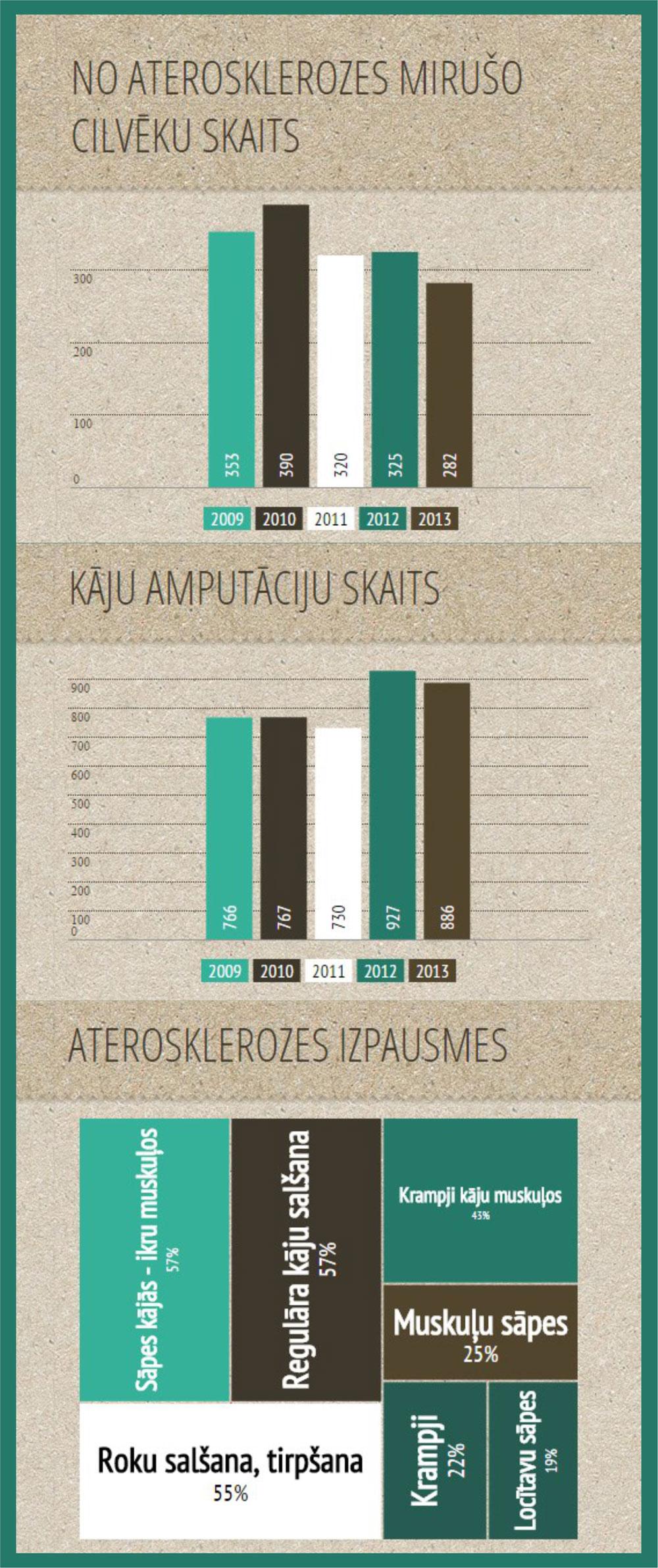 Infografiks_amputacija