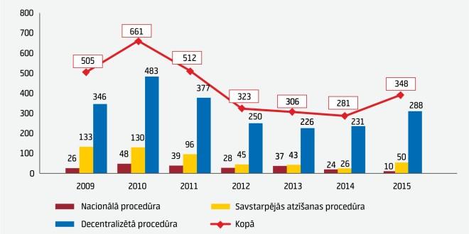 2015. gadā ZVA reģistrēti 348 medikamenti