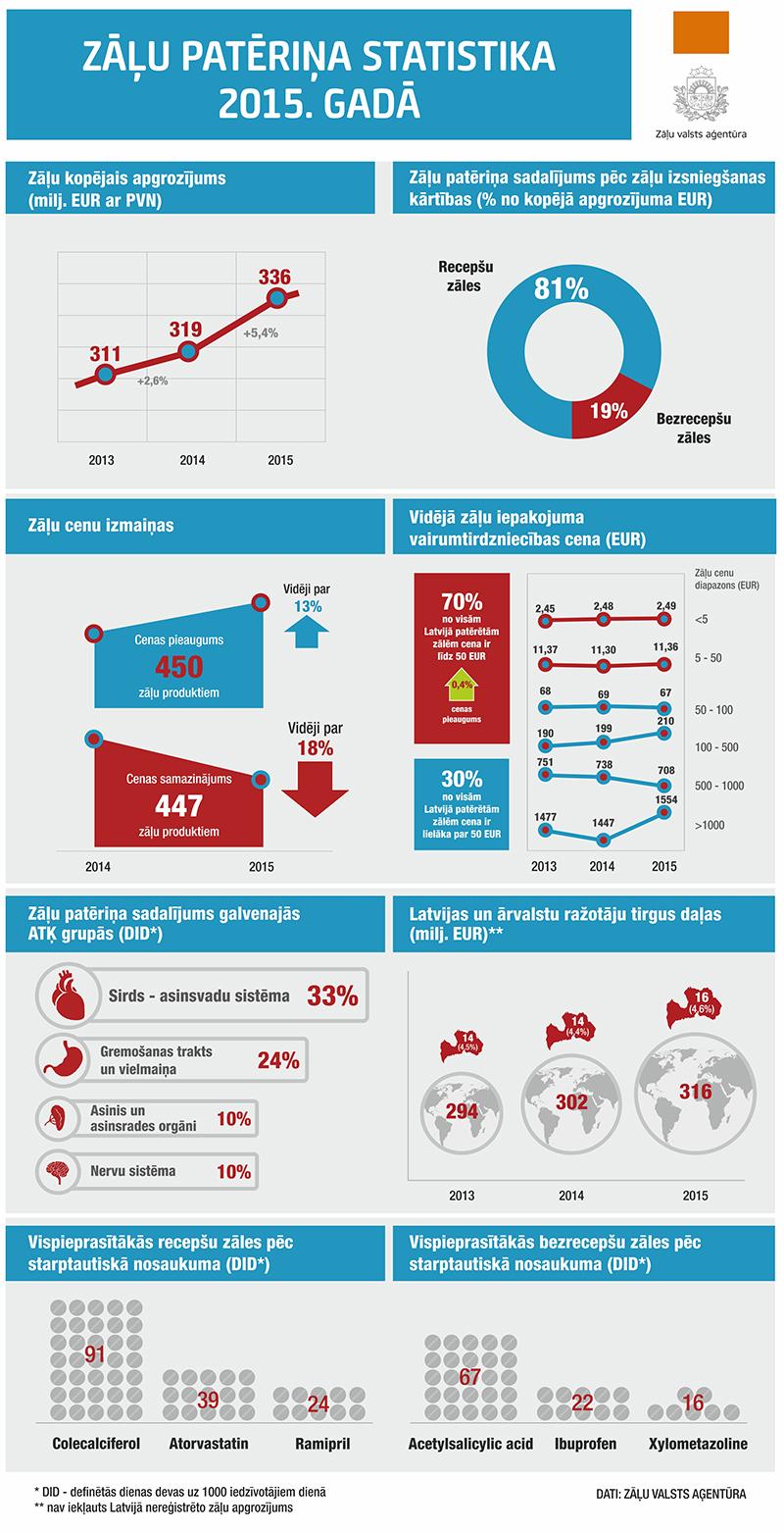 ZVA-statistika-par-zalem-2015www
