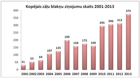 Latvijā stabili pieaug zāļu blakusparādību ziņojumu skaits
