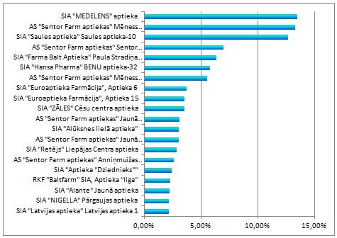 apt-stat-2013-2
