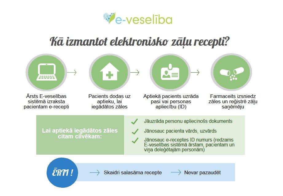 e-receptes-infografika