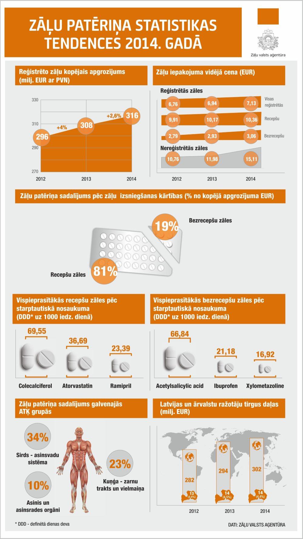 infografika-zalu-paterins-2014