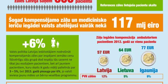 Latvijas Zāļu iegādes kompensācijas sistēmas raksturlielumi