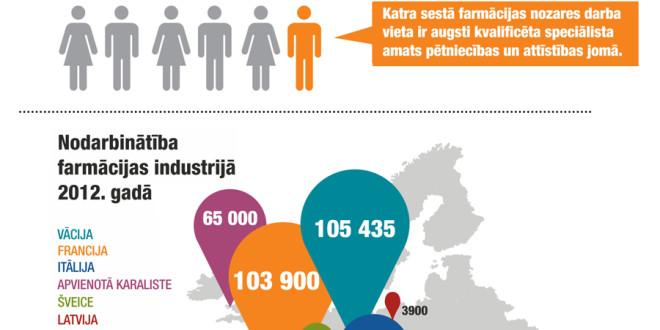 Farmācijas industrijā Eiropas Savienībā strādā vairāk kā 700 000 cilvēku