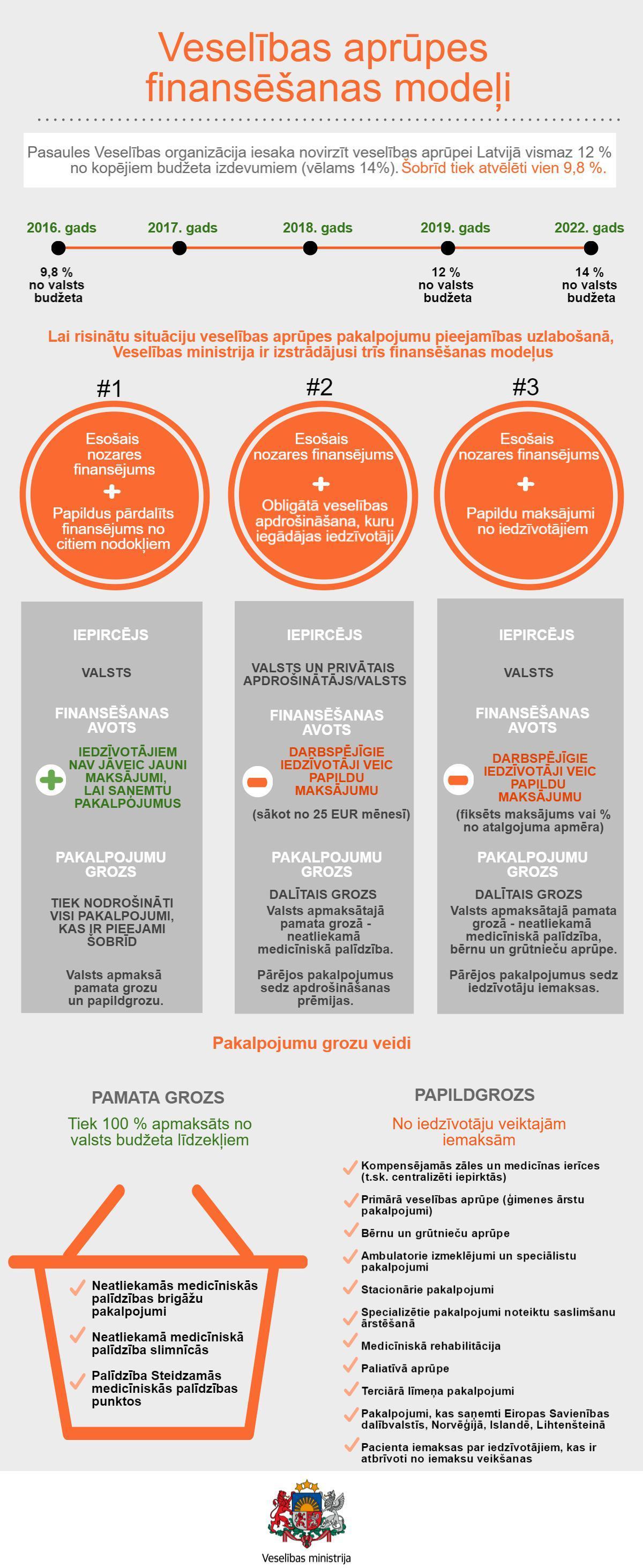 veselibas-finans-modelji